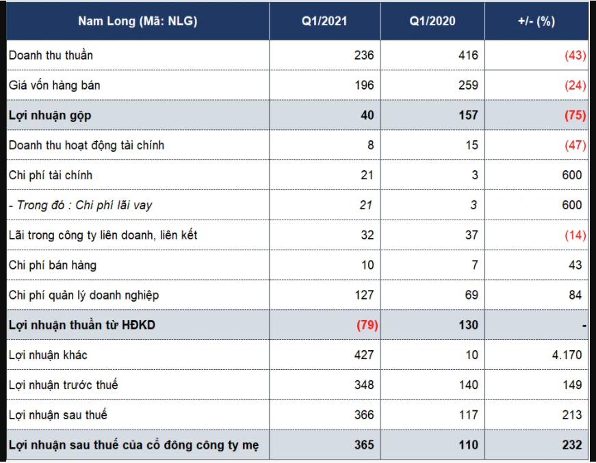 Kết quả kinh doanh Nam Long, Đvt: Tỷ đồng. (Nguồn: Nguyên Ngọc tổng hợp).